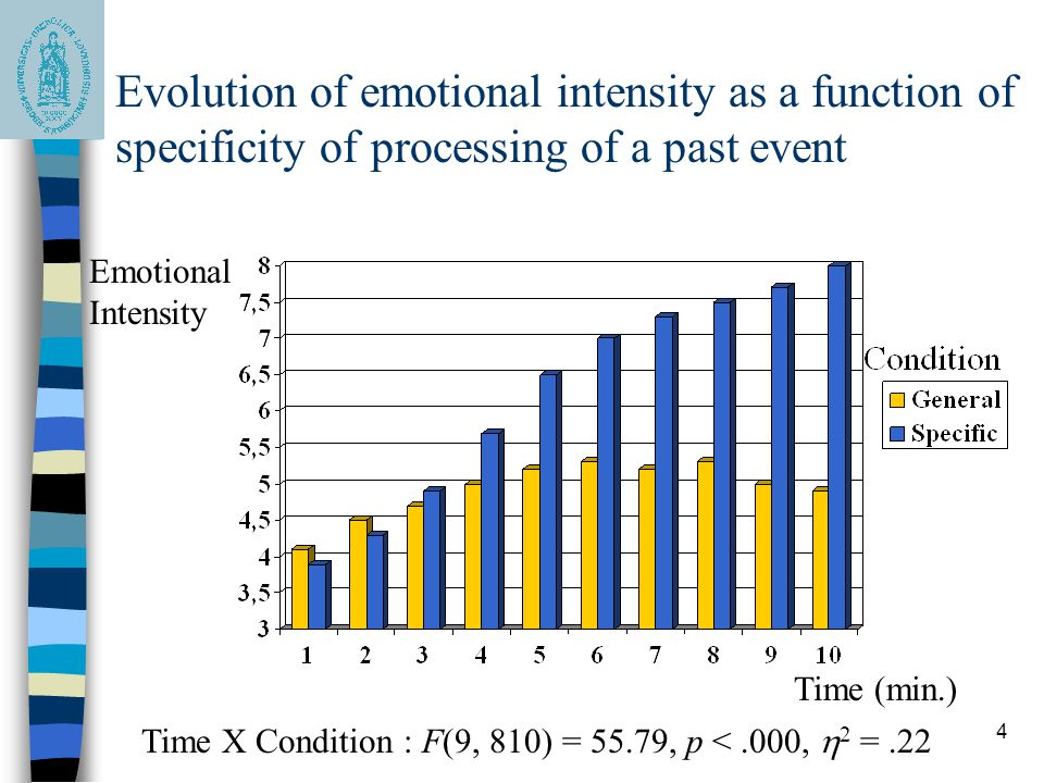 Evolution of emotional intensity as a function of specificity of processing of a past event