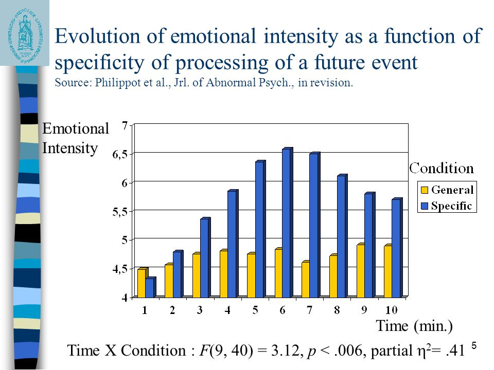 Evolution of emotional intensity as a function of specificity of processing of a future event Source: Philippot et al., Jrl. of Abnormal Psych., in revision.