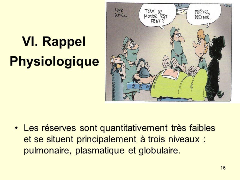 VI. Rappel Physiologique