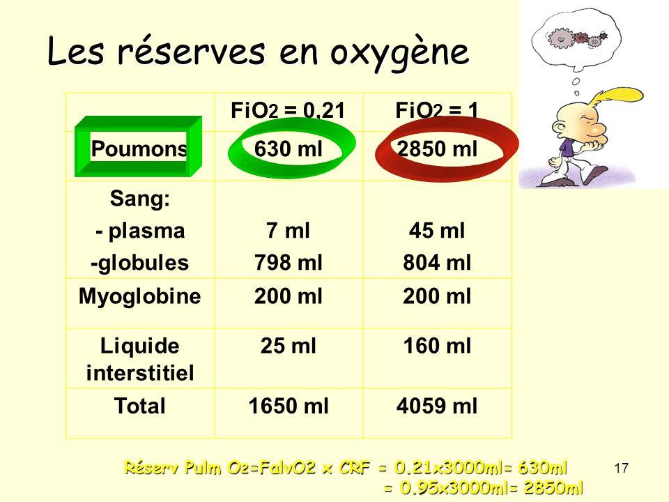 Les réserves en oxygène