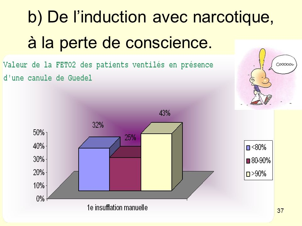 b) De l'induction avec narcotique,