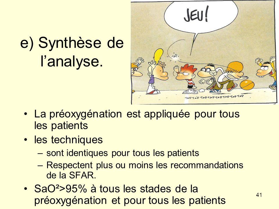 e) Synthèse de l'analyse.