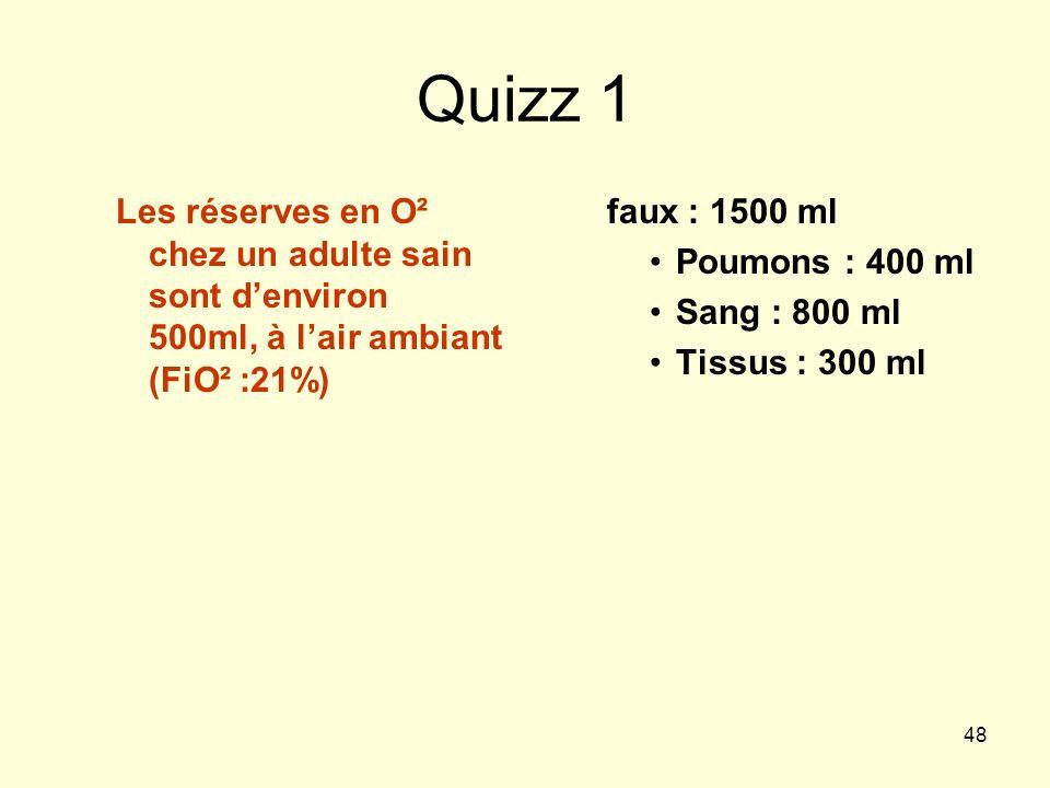 Quizz 1 Les réserves en O² chez un adulte sain sont d'environ 500ml, à l'air ambiant (FiO² :21%) faux : 1500 ml.
