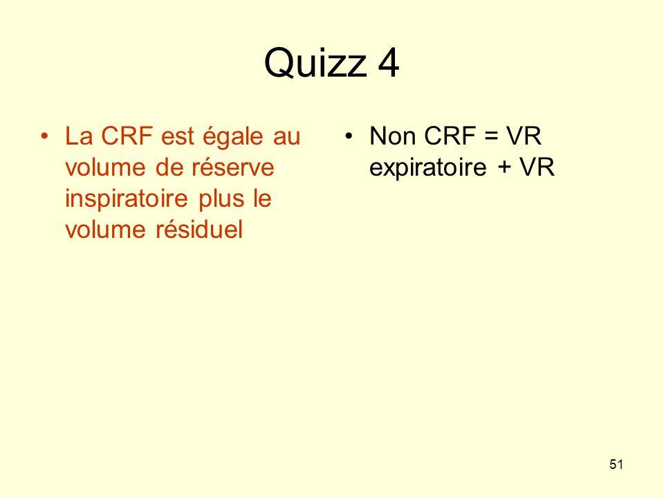 Quizz 4 La CRF est égale au volume de réserve inspiratoire plus le volume résiduel.