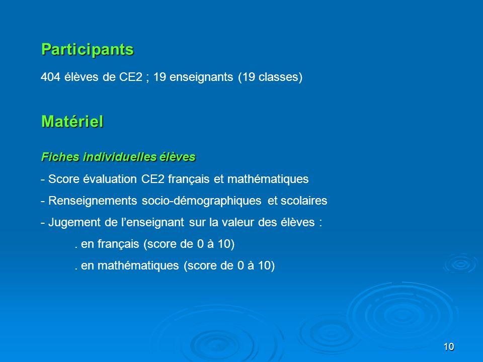 Participants Matériel 404 élèves de CE2 ; 19 enseignants (19 classes)