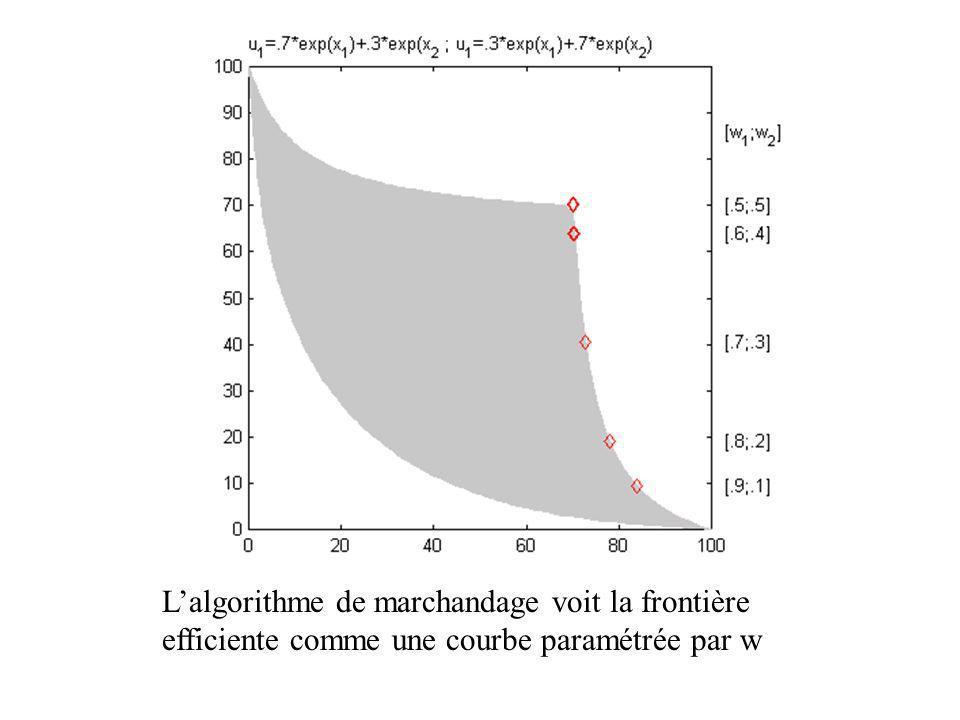 L'algorithme de marchandage voit la frontière efficiente comme une courbe paramétrée par w