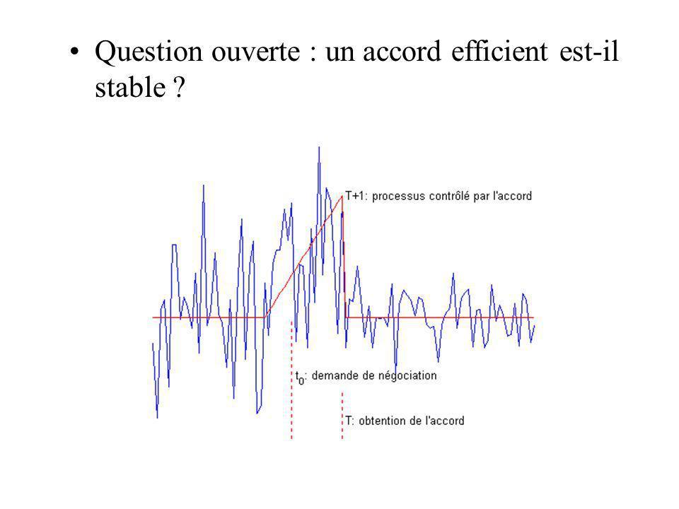 Question ouverte : un accord efficient est-il stable