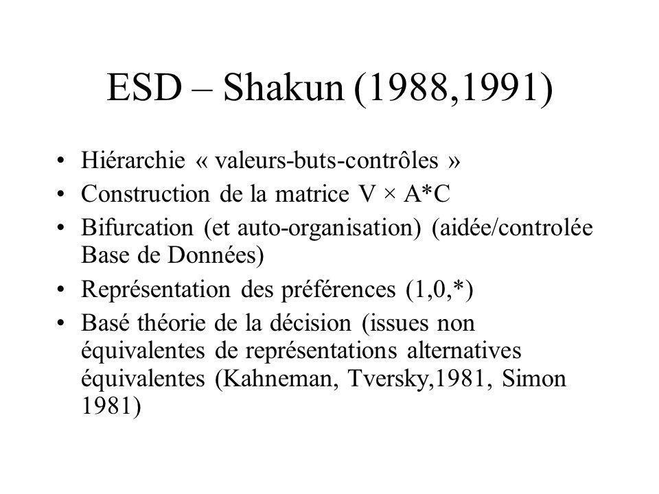 ESD – Shakun (1988,1991) Hiérarchie « valeurs-buts-contrôles »