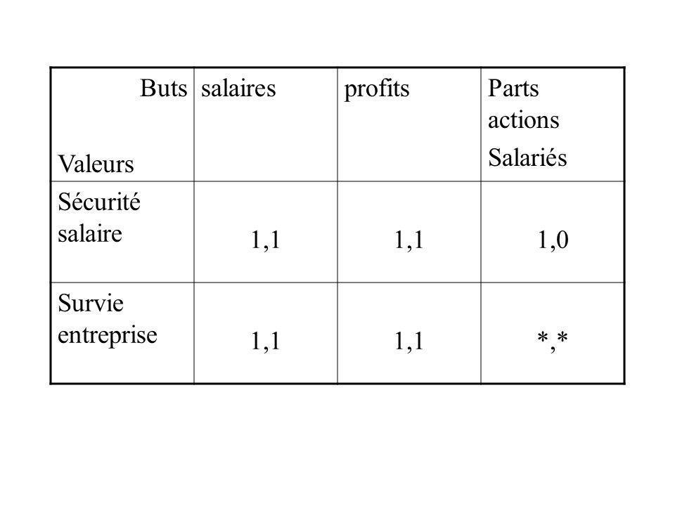 Buts Valeurs salaires profits Parts actions Salariés Sécurité salaire 1,1 1,0 Survie entreprise *,*