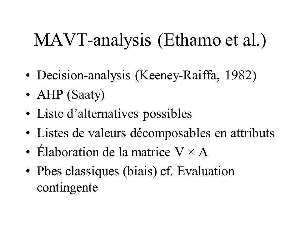 MAVT-analysis (Ethamo et al.)