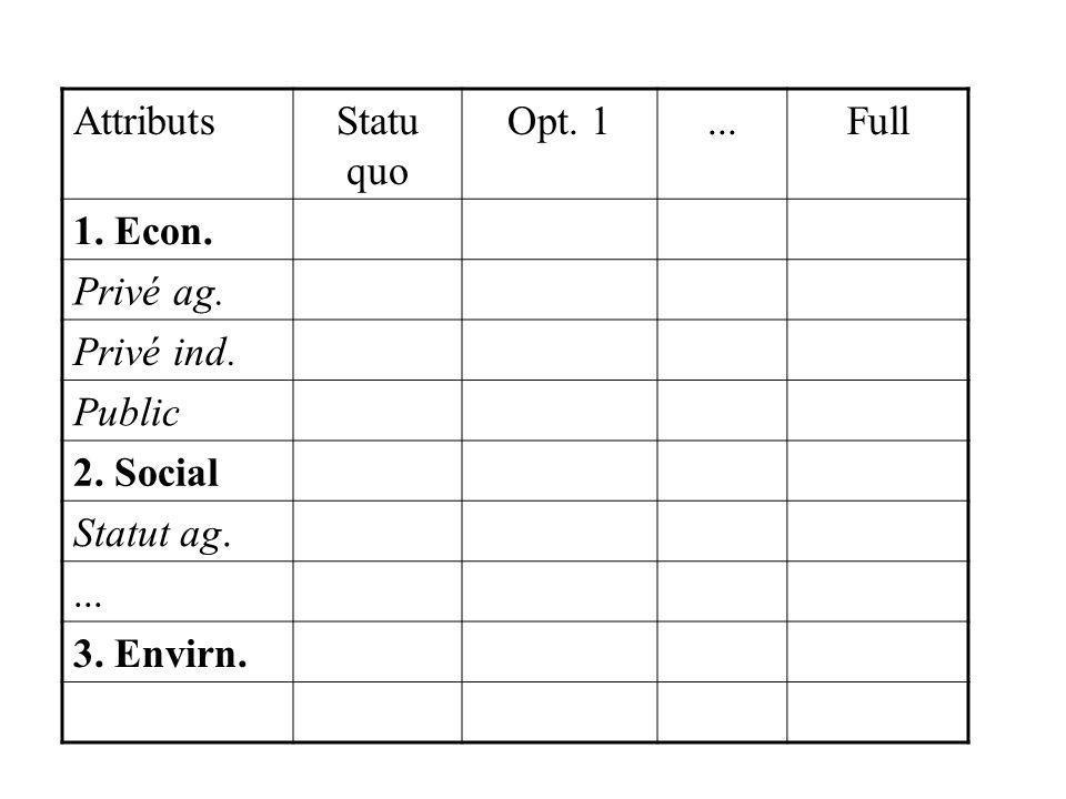 Attributs Statu quo. Opt. 1. ... Full. 1. Econ. Privé ag. Privé ind. Public. 2. Social. Statut ag.