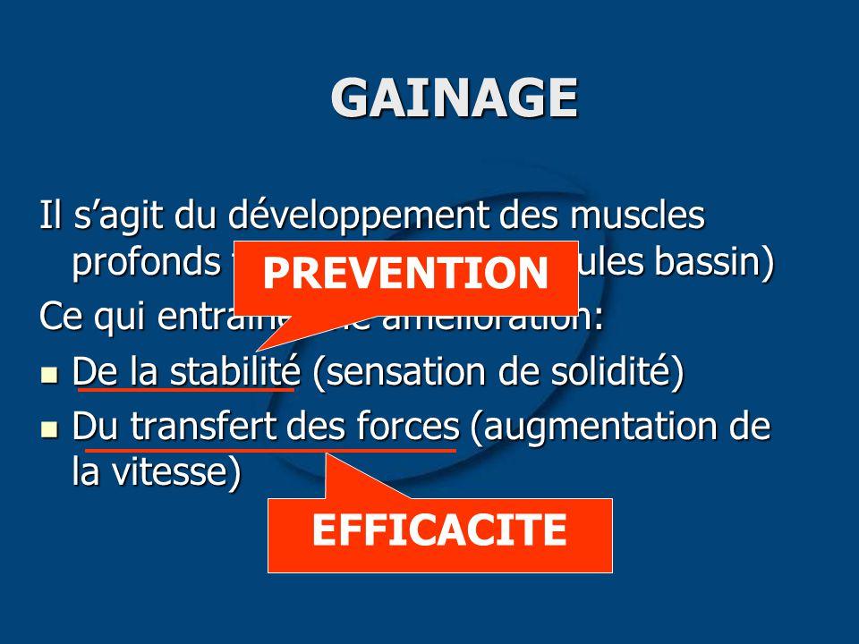 GAINAGE PREVENTION EFFICACITE