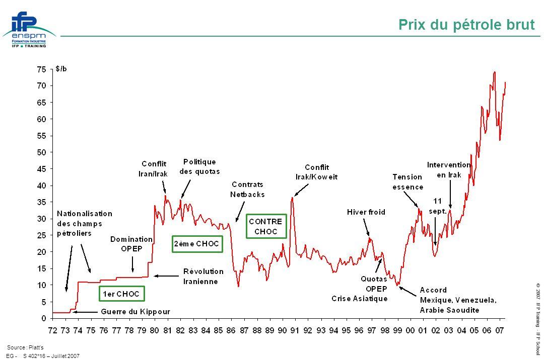 Prix du pétrole brut Source : Platt's EG - S 402*16 – Juillet 2007