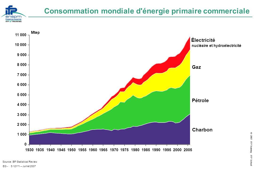 Consommation mondiale d énergie primaire commerciale