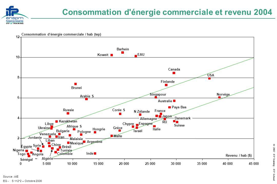 Consommation d énergie commerciale et revenu 2004