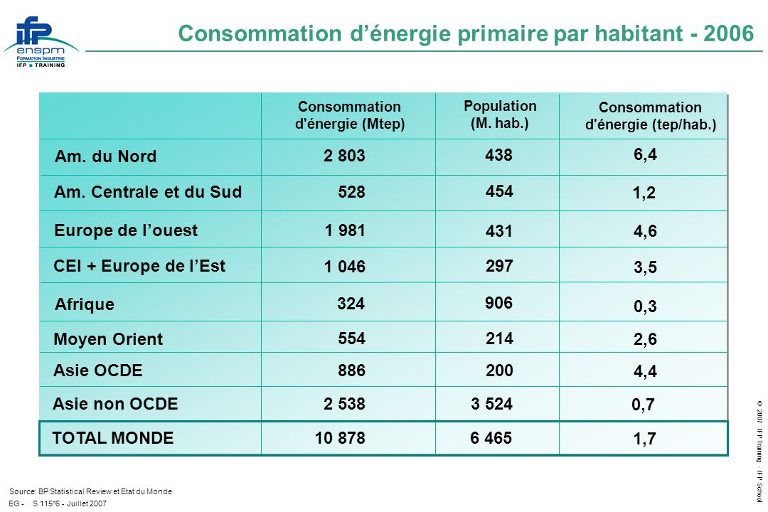 Consommation d'énergie primaire par habitant - 2006