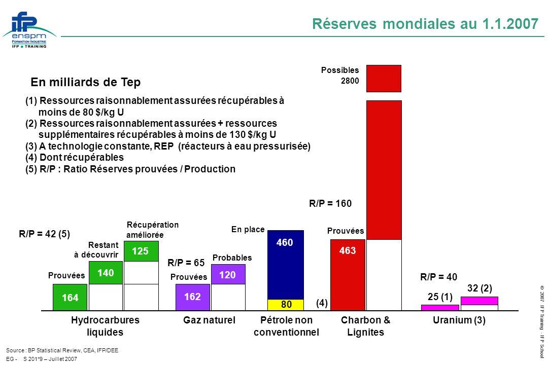Réserves mondiales au 1.1.2007 En milliards de Tep