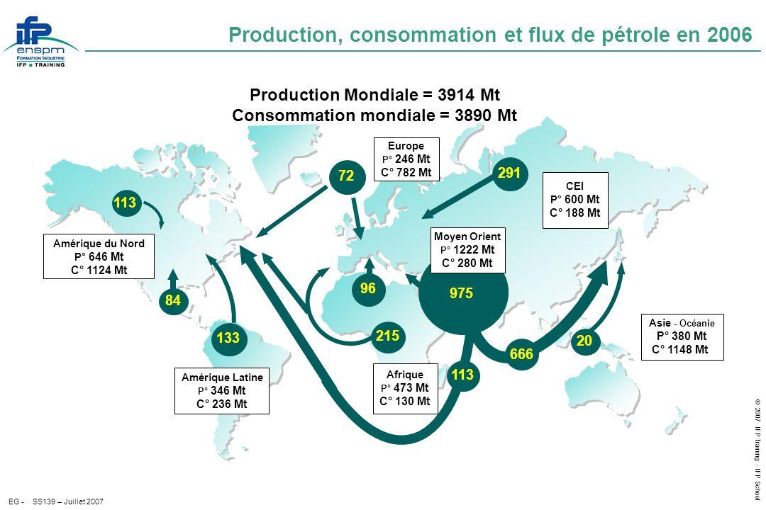 Production, consommation et flux de pétrole en 2006