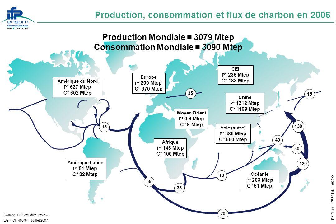 Production, consommation et flux de charbon en 2006