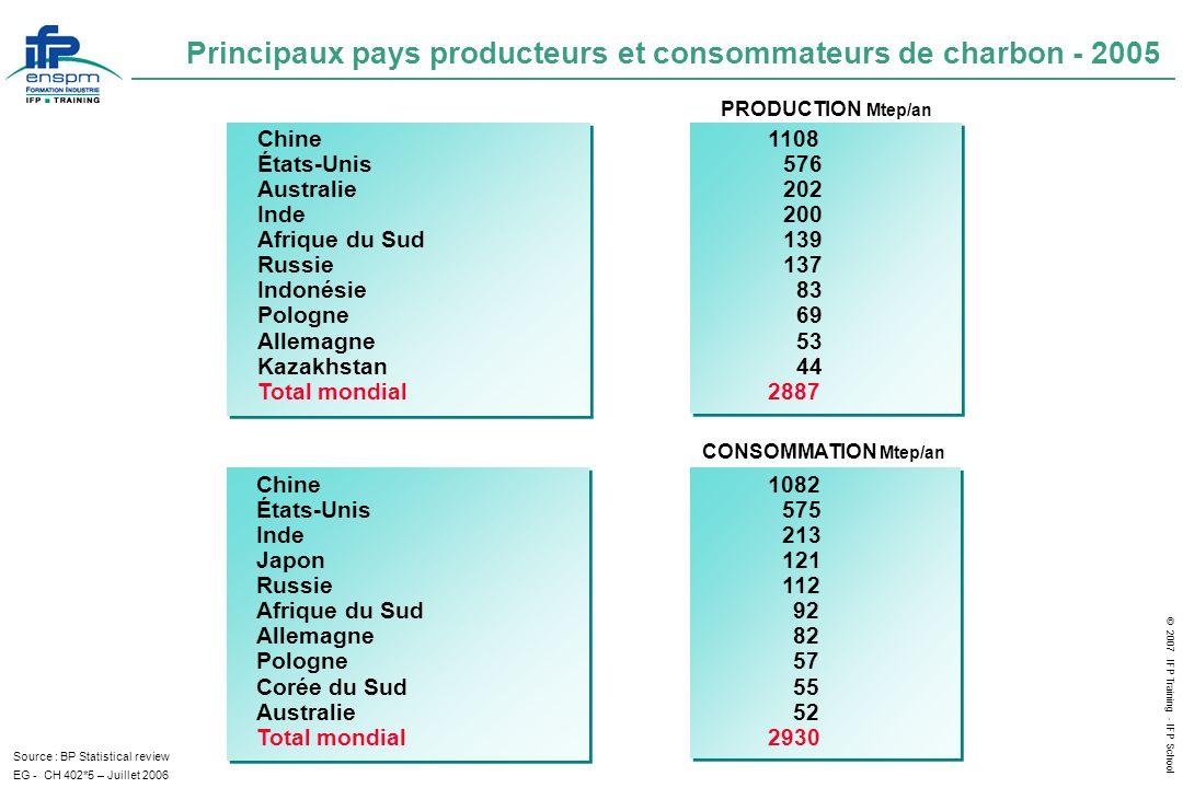 Principaux pays producteurs et consommateurs de charbon - 2005