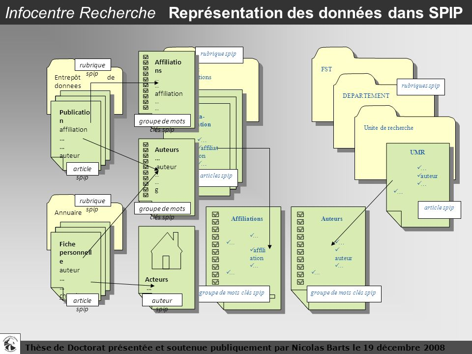 Infocentre Recherche Représentation des données dans SPIP
