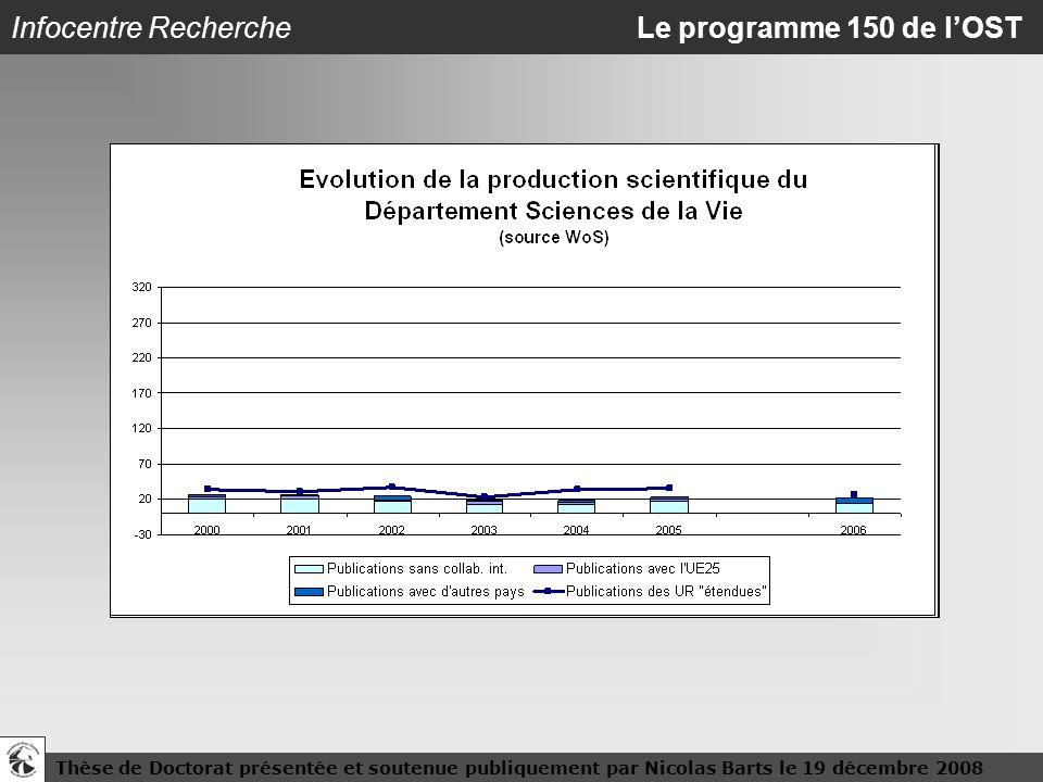 Infocentre Recherche Le programme 150 de l'OST