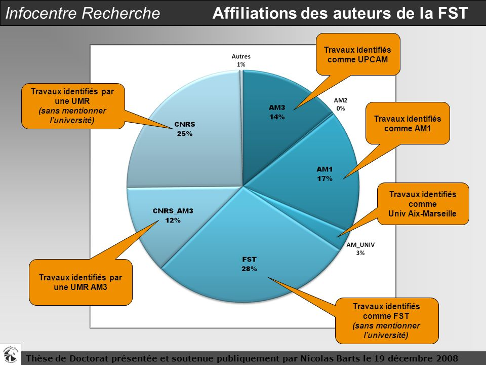 Infocentre Recherche Affiliations des auteurs de la FST