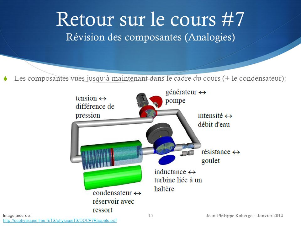 Retour sur le cours #7 Révision des composantes (Analogies)