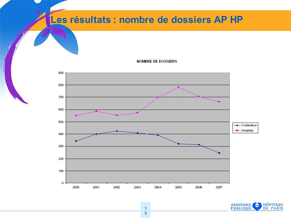 Les résultats : nombre de dossiers AP HP