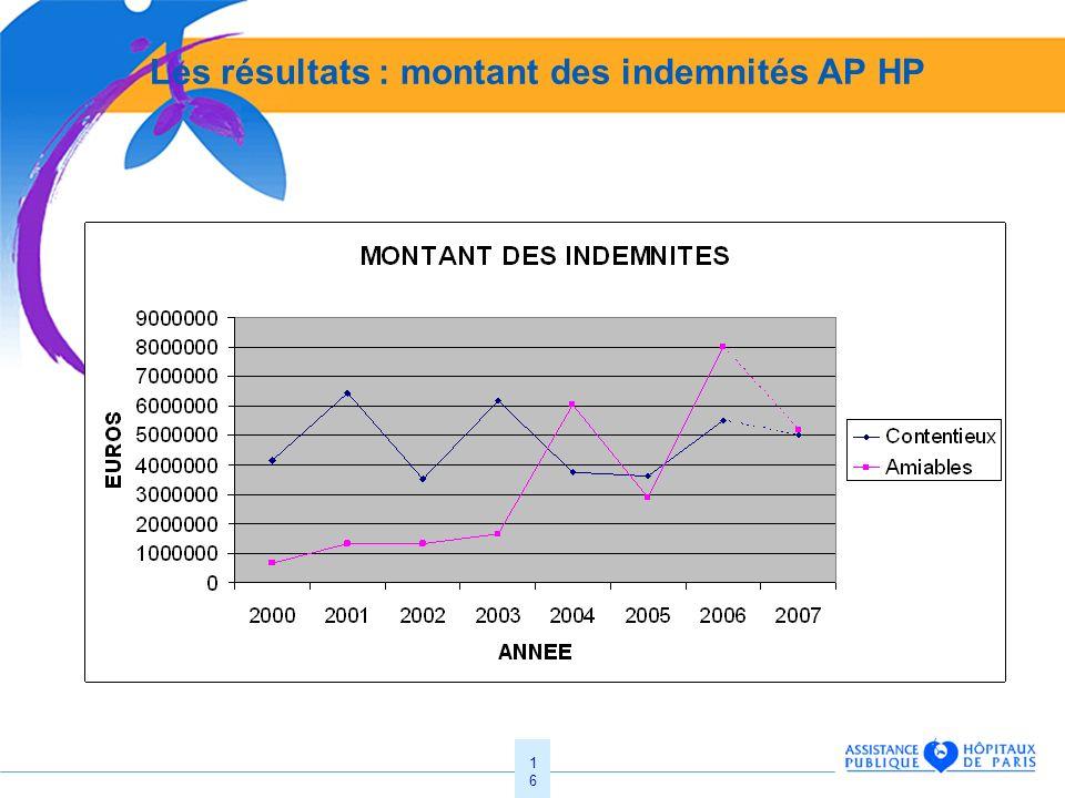 Les résultats : montant des indemnités AP HP