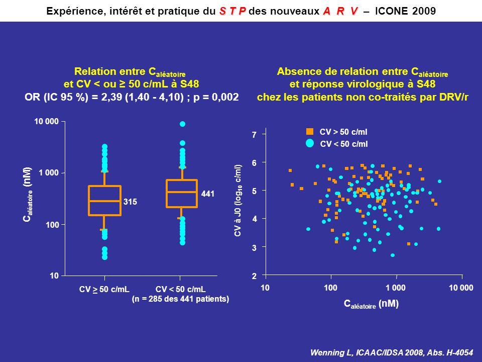 Relation entre Caléatoire et CV < ou ≥ 50 c/mL à S48
