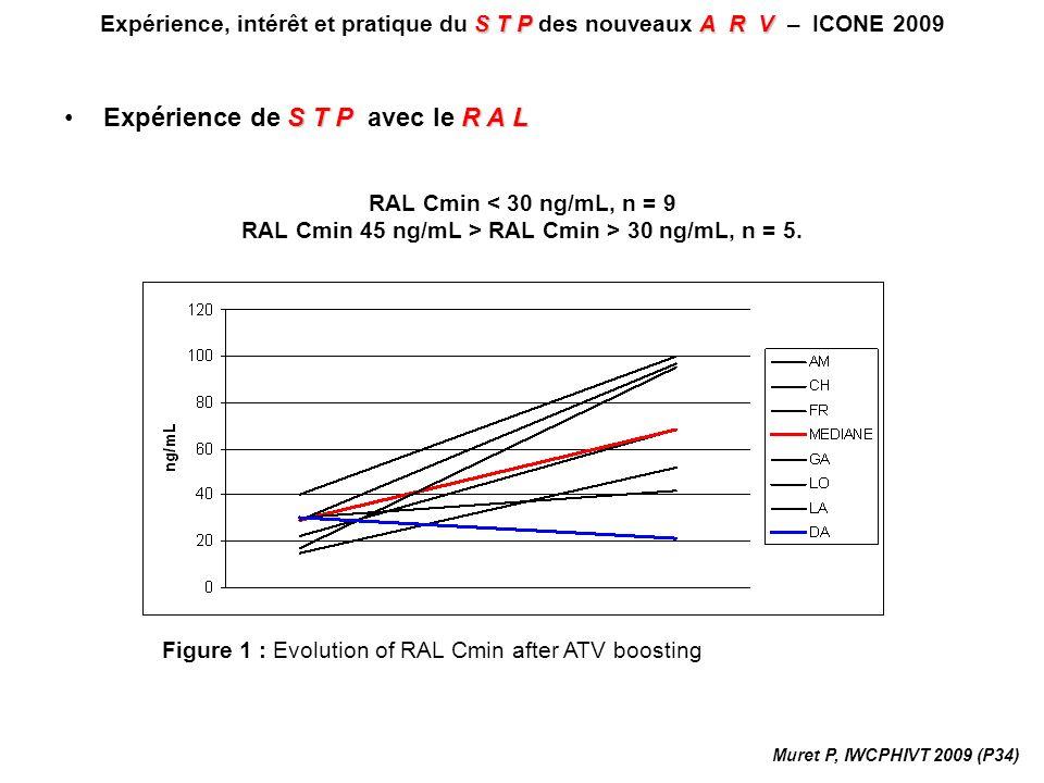 RAL Cmin 45 ng/mL > RAL Cmin > 30 ng/mL, n = 5.