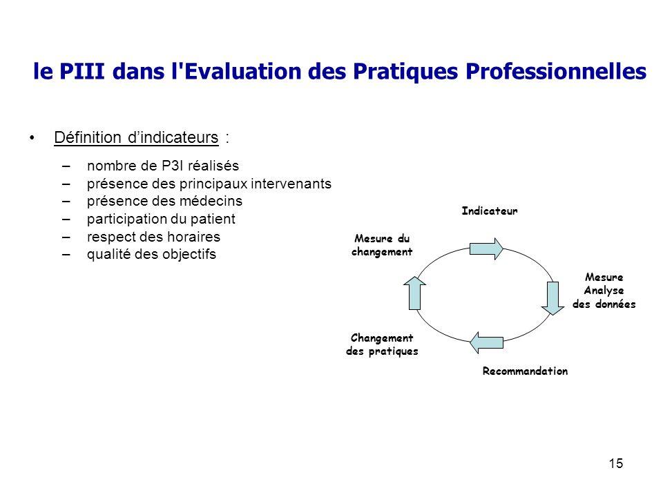 le PIII dans l Evaluation des Pratiques Professionnelles