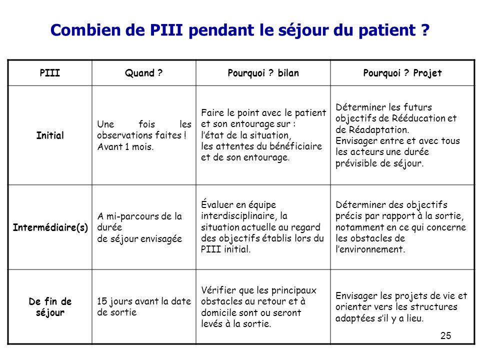 Combien de PIII pendant le séjour du patient