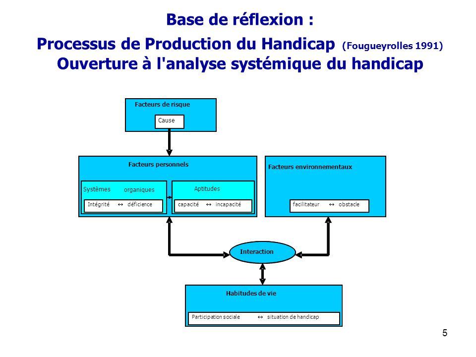 Base de réflexion : Processus de Production du Handicap (Fougueyrolles 1991) Ouverture à l analyse systémique du handicap