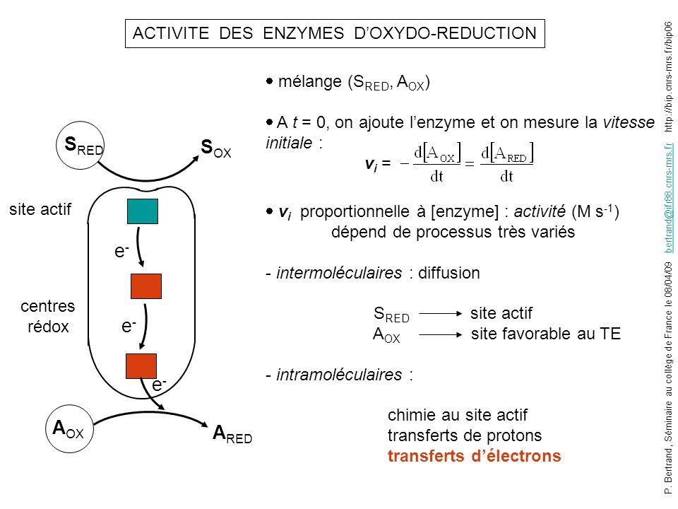 ACTIVITE DES ENZYMES D'OXYDO-REDUCTION