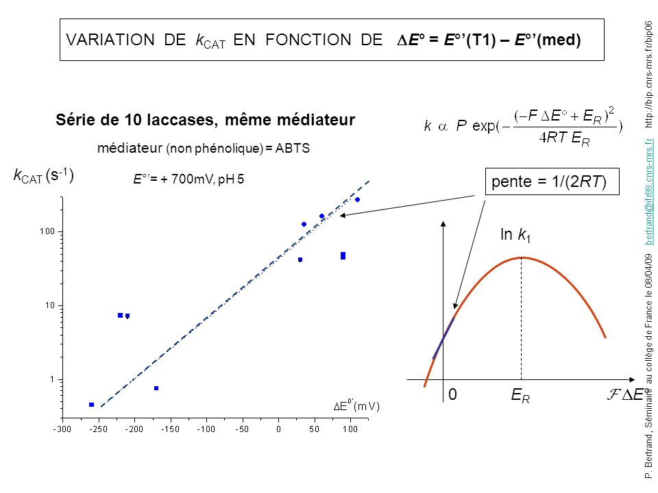 VARIATION DE kCAT EN FONCTION DE E° = E°'(T1) – E°'(med)