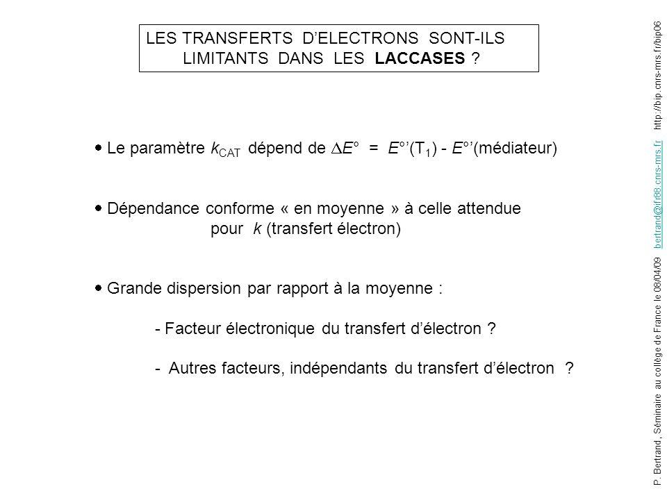 LES TRANSFERTS D'ELECTRONS SONT-ILS LIMITANTS DANS LES LACCASES