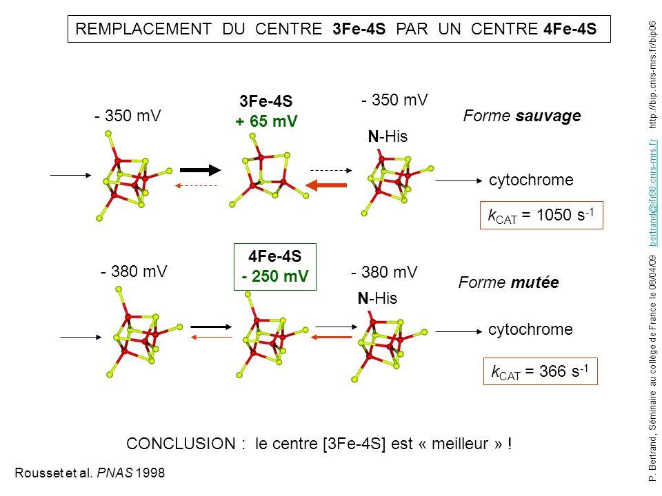 REMPLACEMENT DU CENTRE 3Fe-4S PAR UN CENTRE 4Fe-4S