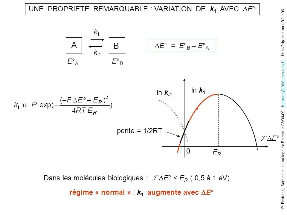 UNE PROPRIETE REMARQUABLE : VARIATION DE k1 AVEC E°