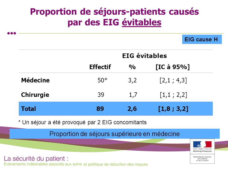 Proportion de séjours-patients causés