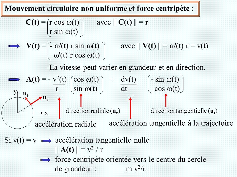 Mouvement circulaire non uniforme et force centripète :