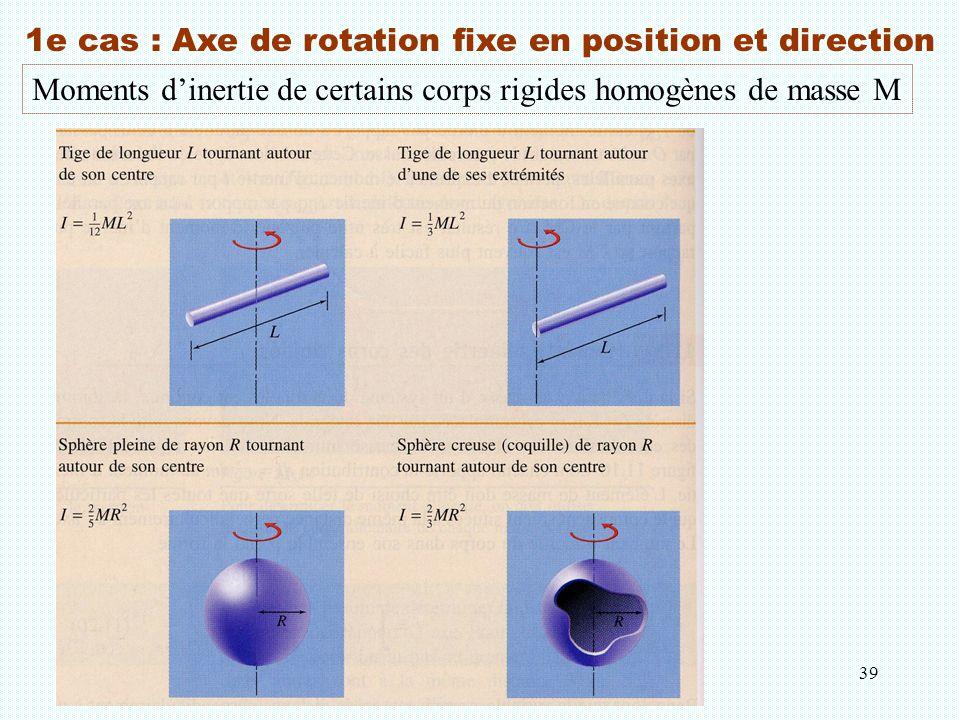 1e cas : Axe de rotation fixe en position et direction
