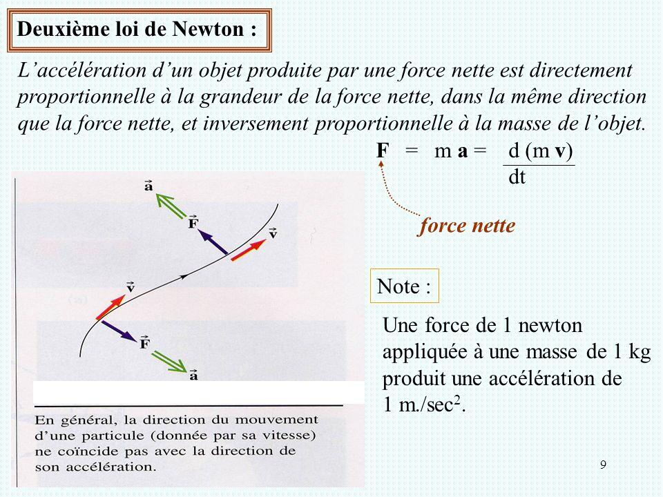 Deuxième loi de Newton :