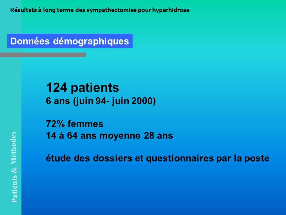 124 patients Données démographiques 6 ans (juin 94- juin 2000)