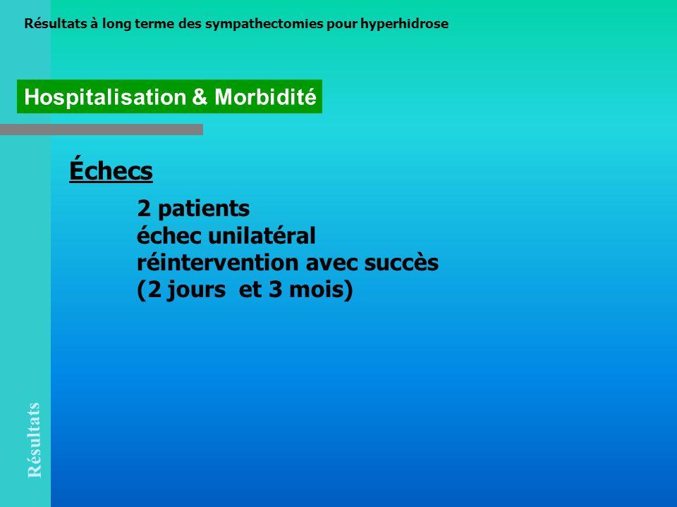 Échecs Hospitalisation & Morbidité 2 patients échec unilatéral