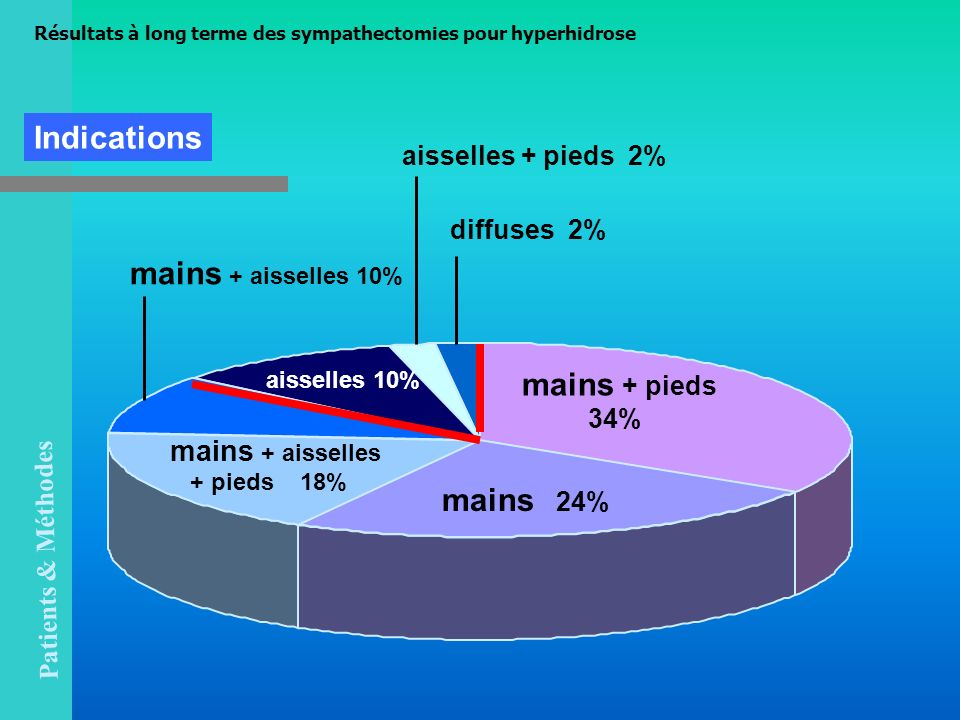 Indications mains + aisselles 10% mains + pieds mains 24%