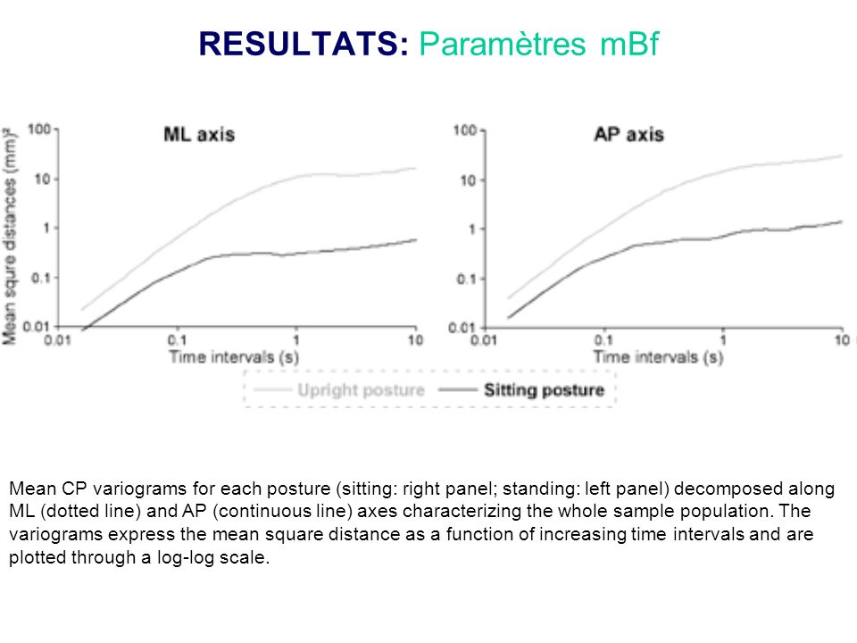 RESULTATS: Paramètres mBf