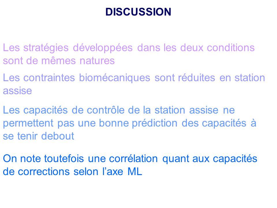 DISCUSSION Les stratégies développées dans les deux conditions sont de mêmes natures. Les contraintes biomécaniques sont réduites en station assise.