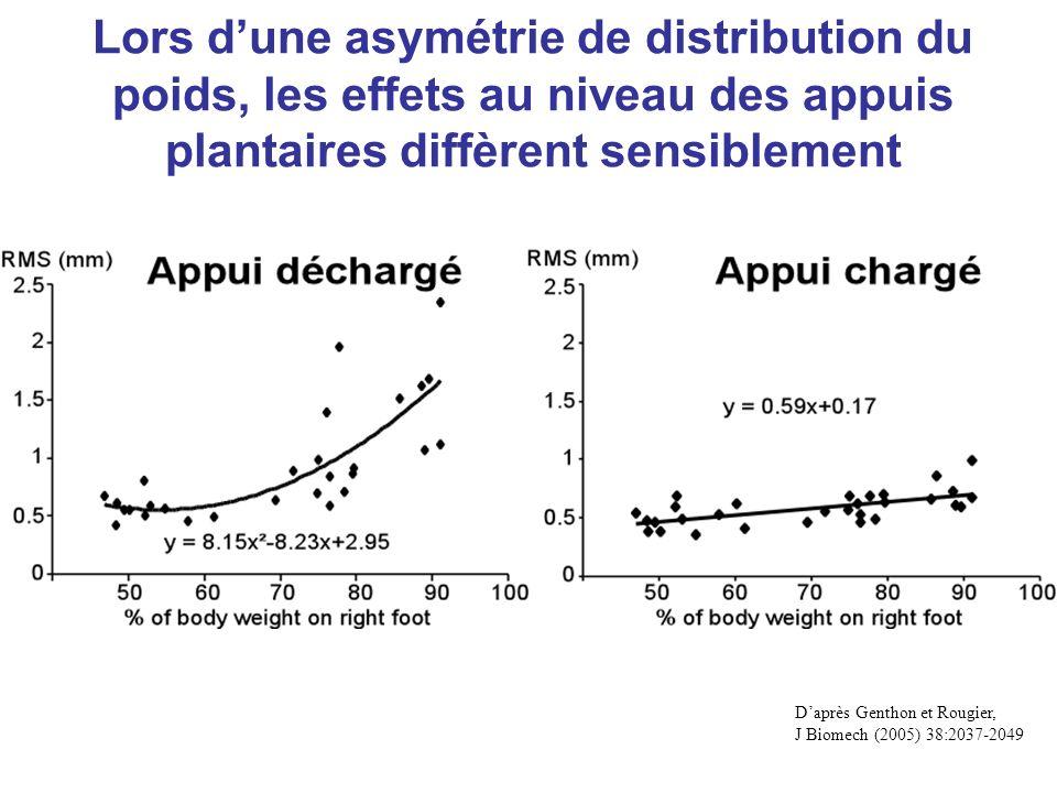 Lors d'une asymétrie de distribution du poids, les effets au niveau des appuis plantaires diffèrent sensiblement